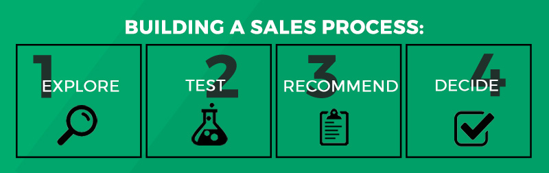 steps to build a sales process